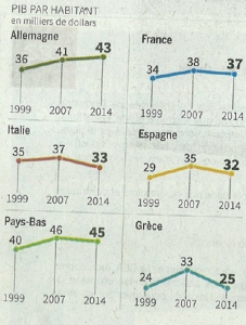 PIB-UE-lemonde-avril15